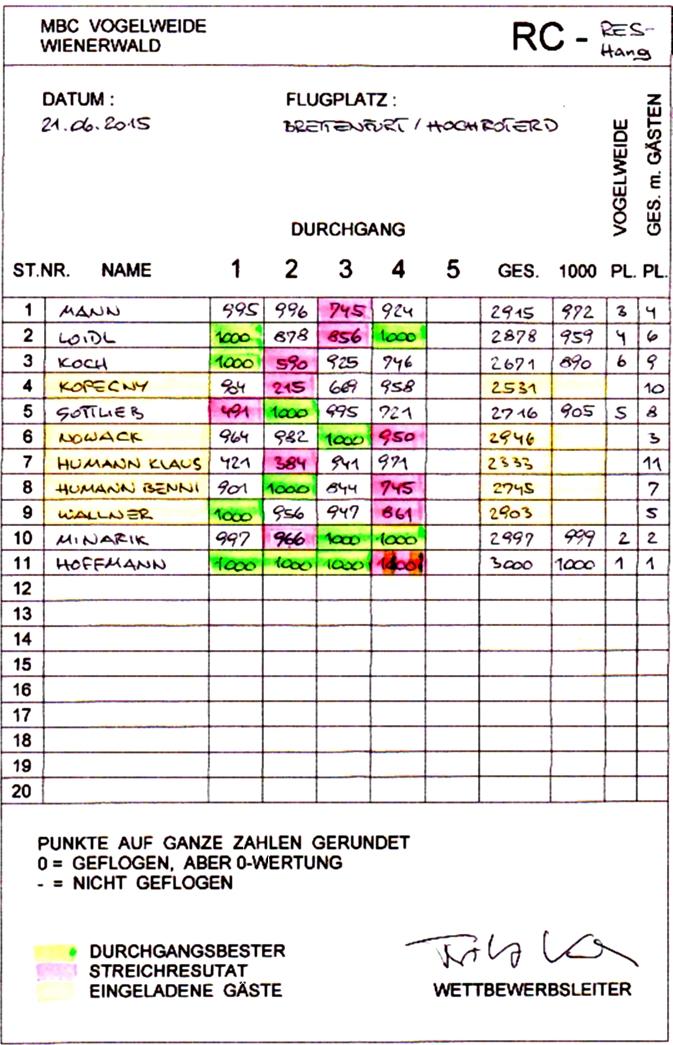 2015.06.21-Ergebnis